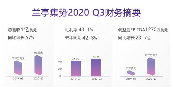 兰亭集势2020 Q3财务摘要