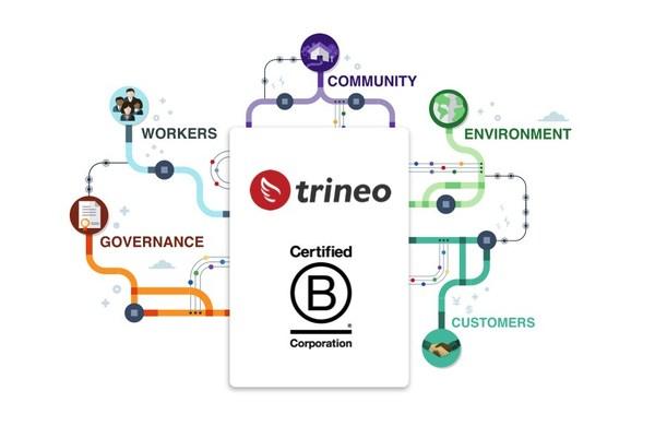 Trineo announces B Corporation certification status.