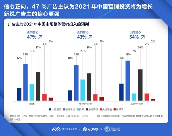 秒针营销科学院发布《2021中国数字营销趋势报告》