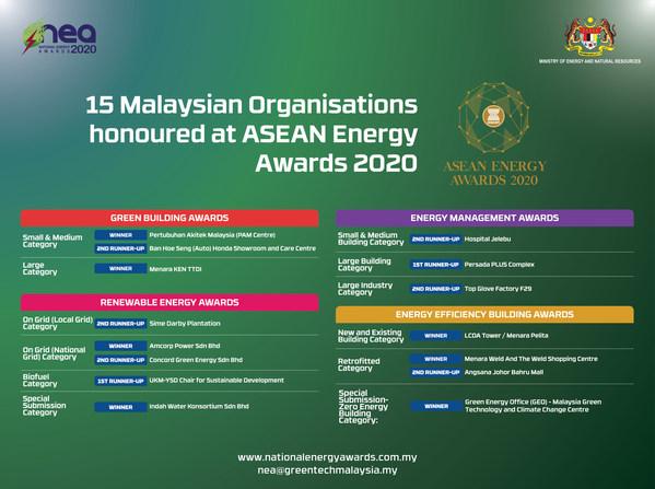 Các tổ chức của Malaysia được vinh danh tại Giải thưởng năng lượng ASEAN năm 2020