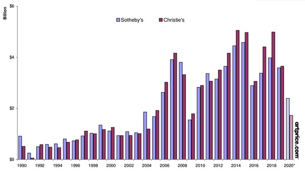 Global turnover from fine art - Sotheby's vs. Christie's [1 January 2000 - 30 November 2020]