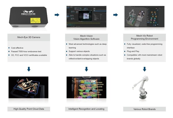 로봇 AI 기업 Mech-Mind Robotics, 시리즈 B+ 자금 조달 라운드 완료