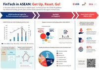 Four in five FinTech firms in ASEAN set on expanding despite the COVID-19 pandemic: UOB, PwC and SFA report