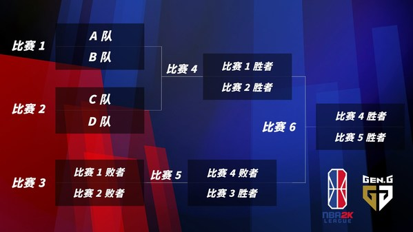 """NBA 2K League 2020 Gen.G上海邀请赛""赛程"