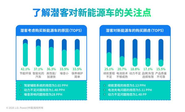 潜客对新能源汽车的关注点,数据来源:J.D. Power 2020中国新车购买意向研究(NVIS)