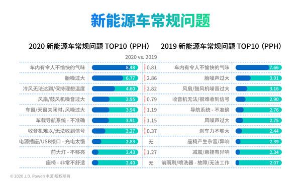新能源汽车常规质量问题,数据来源:J.D. Power 2020中国新能源汽车体验研究(NEVXI)
