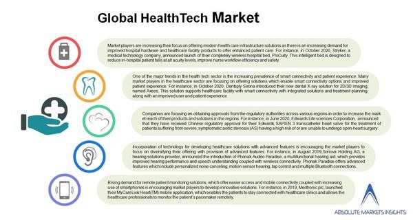 global_healthtech_market
