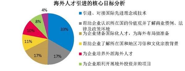 上海外服发布《企业海外人才需求及管理实践调研报告》