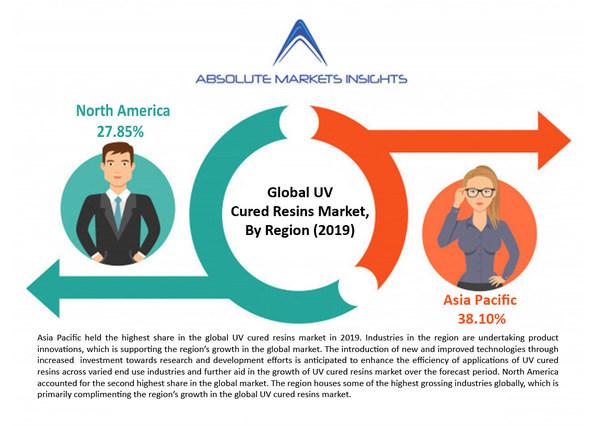 全球紫外固化树脂市场年复合增长率将达8.9%