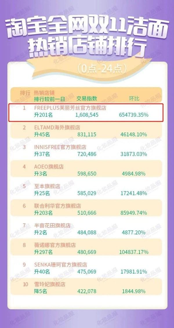 Cosmetics Newspaper:中国で2020年ダブルイレブン・ショッピングフェスティバル開催中にオンラインで日本のビューティーブランドが人気急上昇