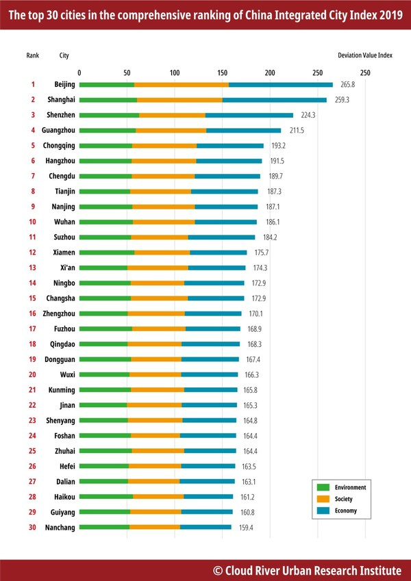 China Integrated City Index 2019 released