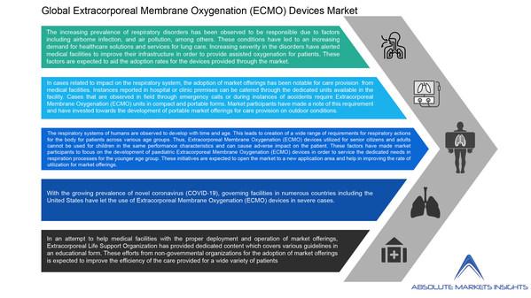 世界の体外式膜型人工肺(ECMO)機器市場は2028年までに13.02%の複合年間成長率で8億1209万米ドルに成長-Absolute Markets Insightsが発表