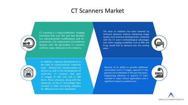 世界のCTスキャナー市場は2028年までに90億7000万米ドルに達し、予測期間中の推定CAGRは5.8%の見込み-Absolute Markets Insightsのリポート