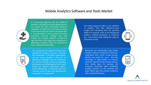 世界のモバイル分析ソフトウエア・ツール市場は予測期間中には9.49%の複合年間成長率で成長-Absolute Markets Insightsのリポート