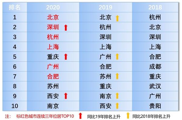 2018-2020年AI算力城市排名变化