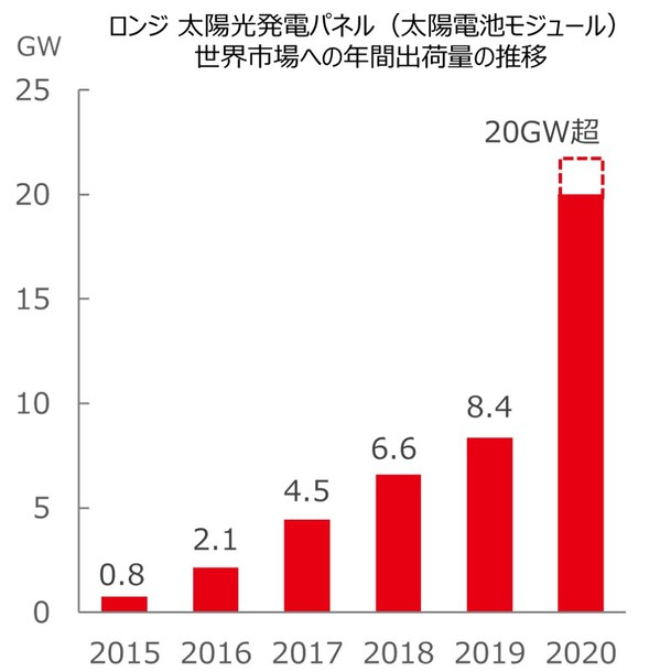 業界初、LONGiが太陽光発電パネルの年間出荷量20GWを達成