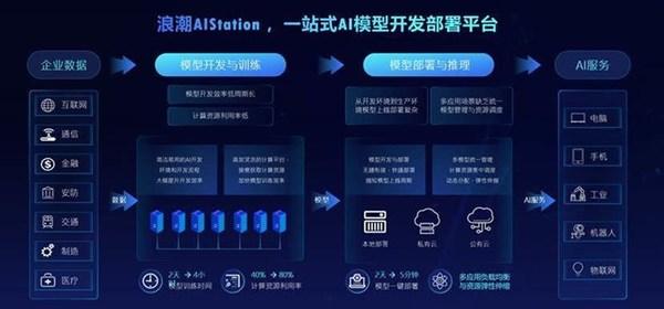 浪潮升级AI开发平台AIStation,全面开放生态伙伴产品对接能力