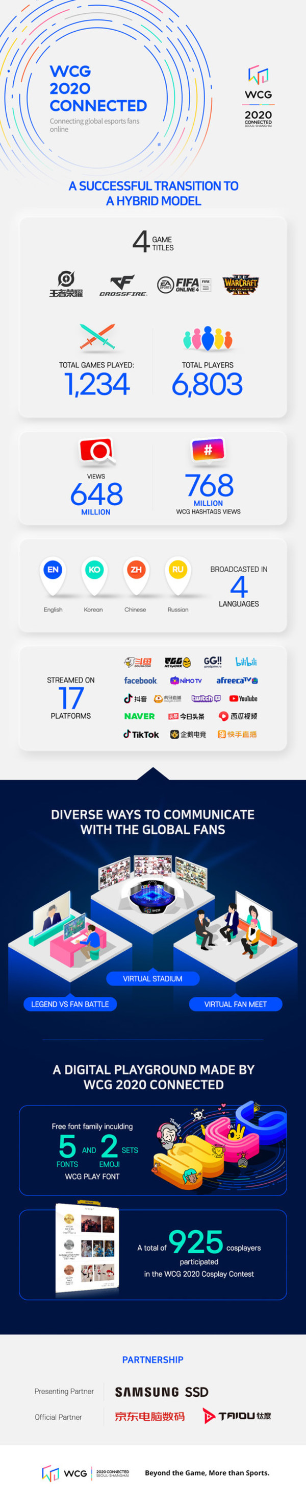 More than Half a Billion Tune In To WCG 2020 CONNECTED