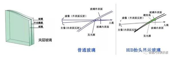 Pvb模式意图