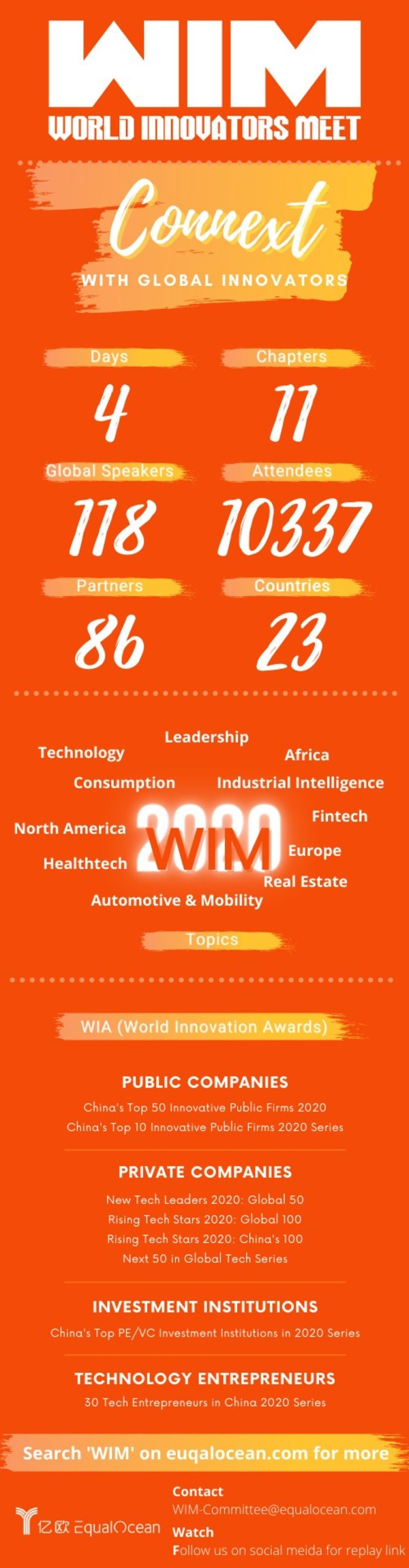 World Innovators Meet 2020