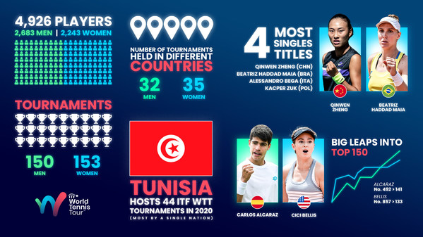 ITF World Tennis Tour Year in Numbers: Players make their mark in challenging year