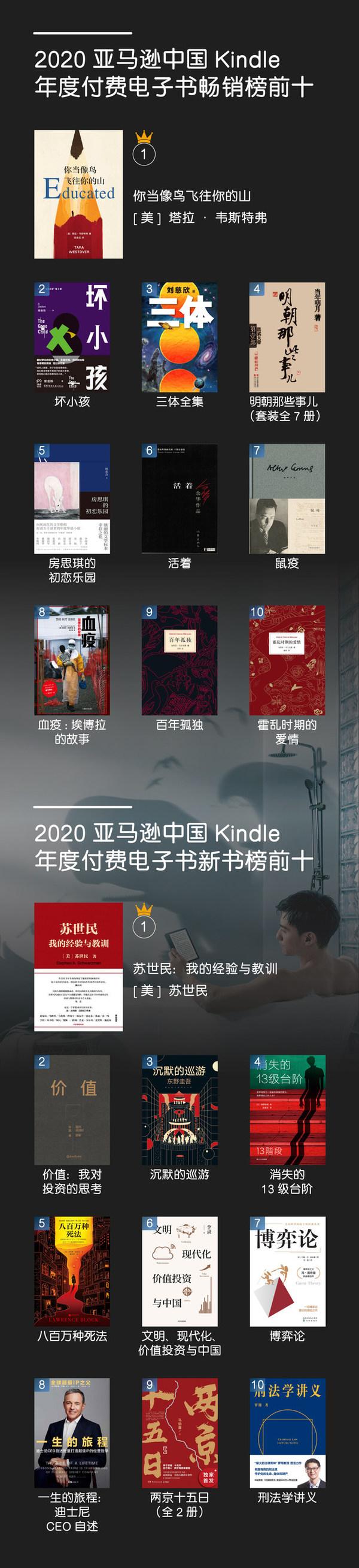 亚马逊中国发布年度Kindle阅读榜单,权威解读2020年中国读者数字阅读趋势与特征。