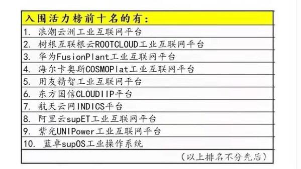 蓝卓supOS工业操作系统入围工业互联网活力榜前十