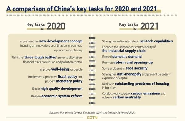 Sebuah perbandingan tentang sejumlah pencapaian penting Tiongkok pada 2020 dan 2021