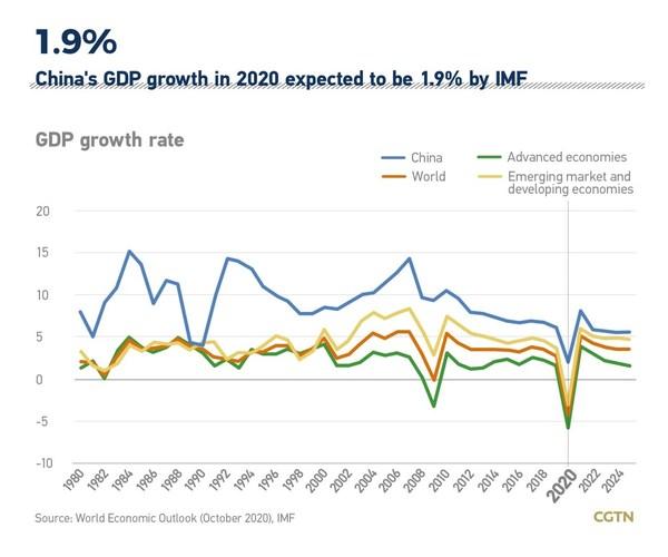IMFによると、2020年の中国GDPは1.9%成長の見通し