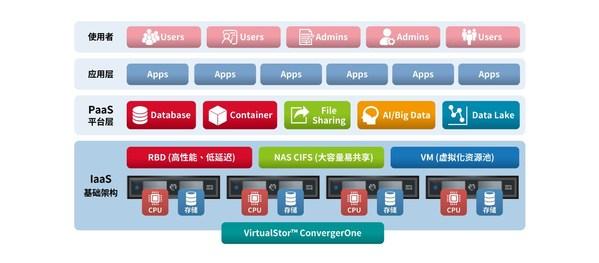 VirtualStor™ ConvergerOne 架构图