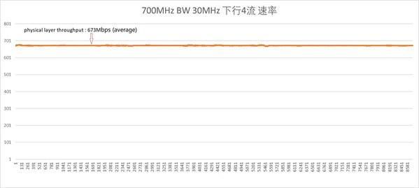 爱立信携手紫光展锐完成700MHz频段NR 下行4流验证