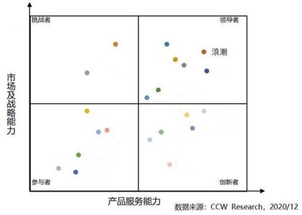 中国aPaaS平台市场竞争力分析