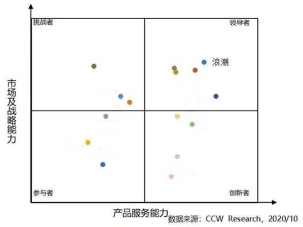 中国PaaS平台市场竞争力分析