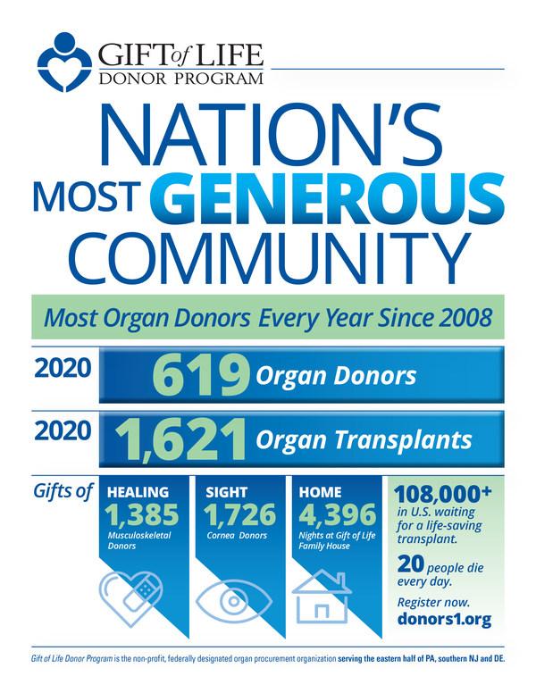 Gift of Life计划连续第13年名列美国器官捐献领域首位