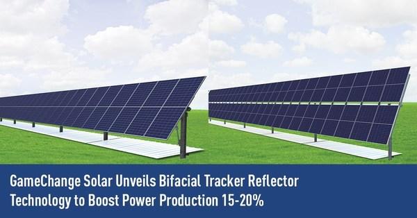 GameChange Solarが発電量を15-20%押し上げる両面トラッカー・リフレクター技術を発表