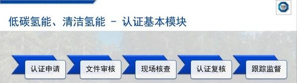 TUV南德绿色氢能认证标识的认证流程