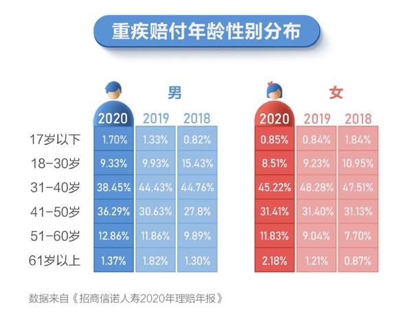 招商信诺人寿2020年理赔年报启示:重疾保障仍显不足