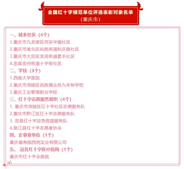 重庆市红十字会公布的表彰对象名单