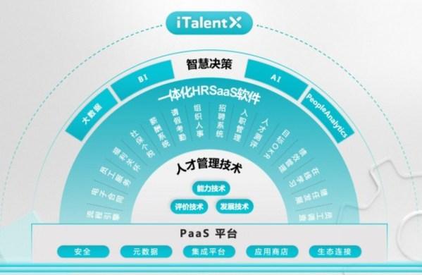 北森一体化HR SaaS及人才管理平台iTalentX