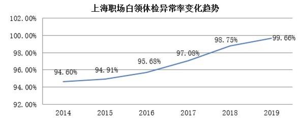 上海外服发布《2020上海职场白领健康指数报告》