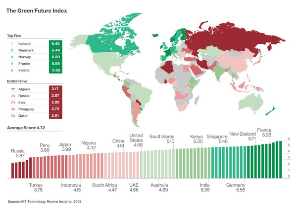 A new ranking by MIT Technology Review Insights highlights the countries making the fastest progress to a low-carbon future