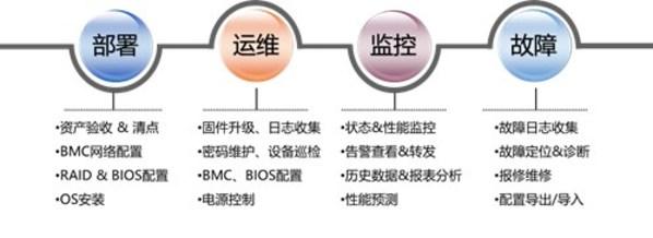 浪潮M6四路服务器 智能管理设计打造真正极简运维