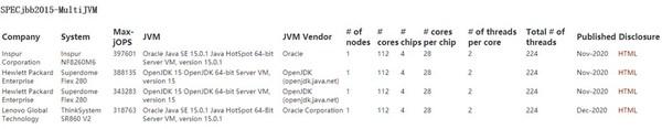 领跑服务器性能测试,浪潮四路服务器NF8260M6刷新SPEC测试纪录