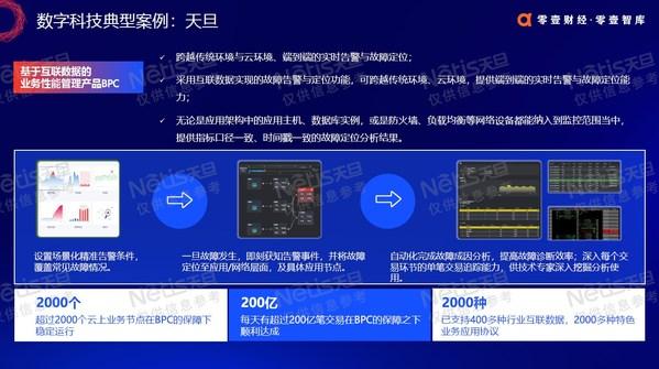 天旦业务性能管理BPC入选数字科技产品案例
