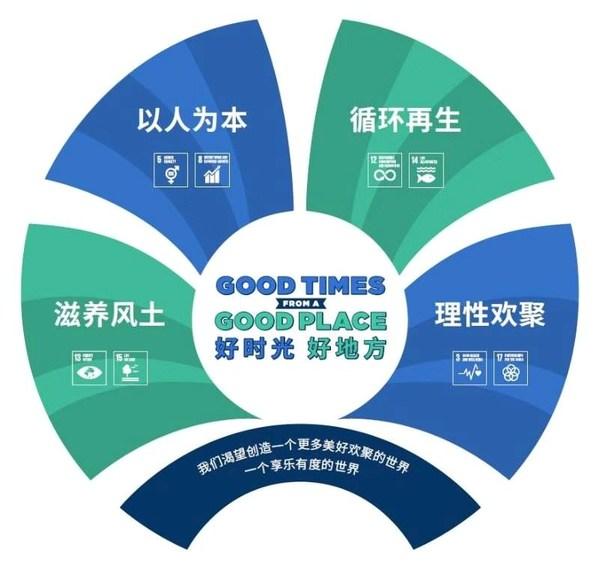 保乐力加集团《2030企业社会责任行动方案》聚焦四大核心领域