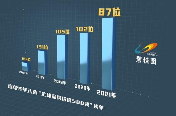 """""""2021年全球品牌价值500强""""榜单发布 碧桂园连续五年升至第87位"""
