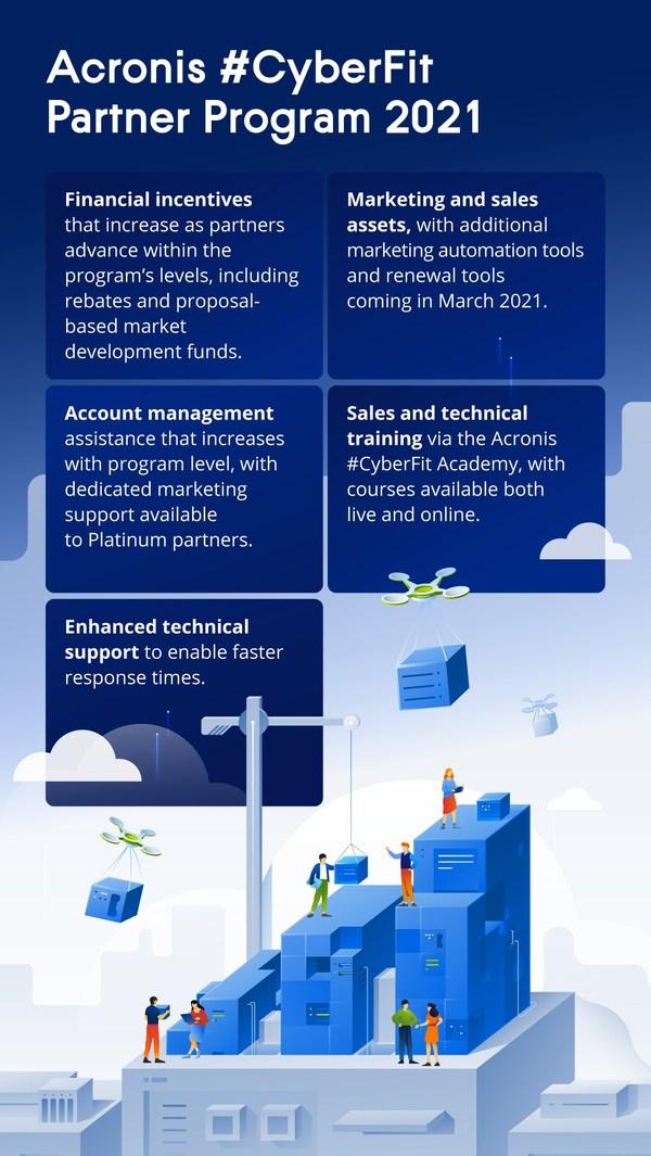 Acronis #CyberFit Partner Program 2021