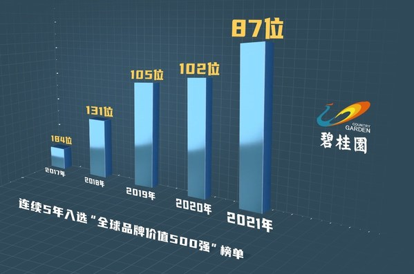 Chinese property developer Country Garden moves up to the 87th position on Brand Finance Global 500 2021 list