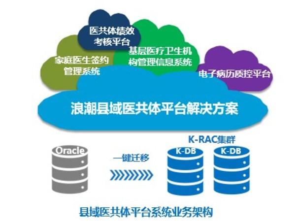 浪潮携手冠新软件 助力县域医共体信息平台建设