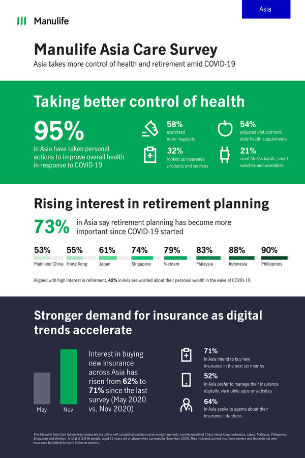 Asia Takes More Control Of Health And Retirement Amid Covid 19 Manulife Survey Pr Newswire Apac
